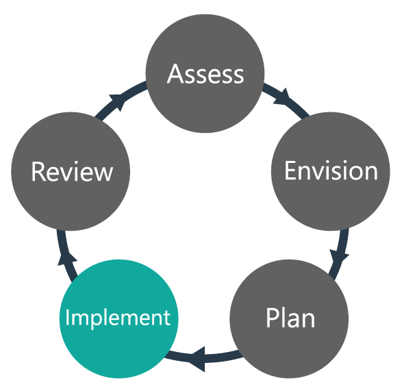 Process - Implement